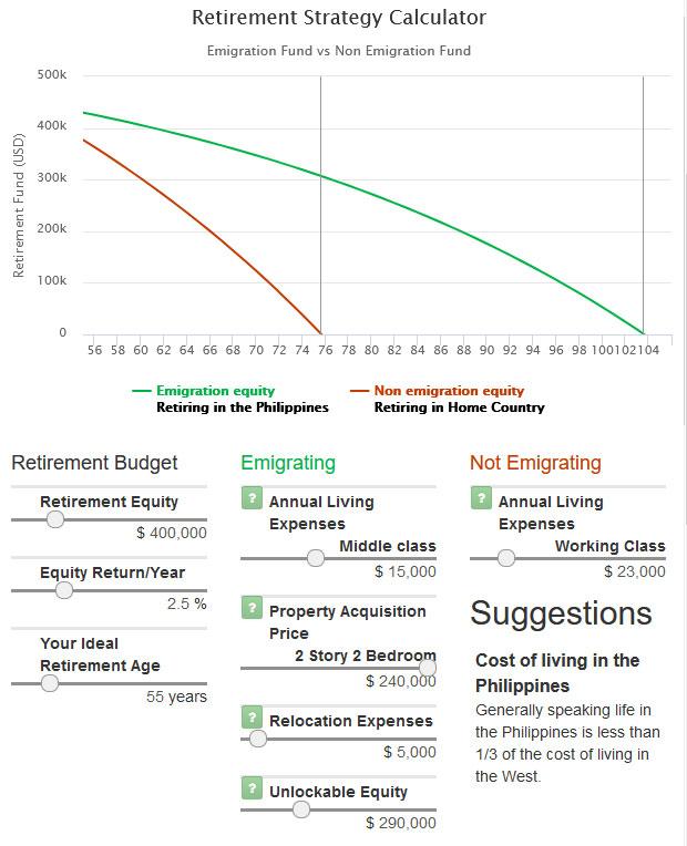 Online Retirement Calculator